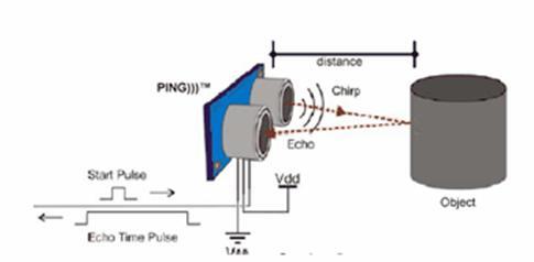 gambar ilustrasi kerja ultrasonic